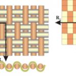 Плотность сатина — по ГОСТ, для постельного белья, линейная плотность