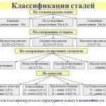 Классификация сталей по назначению, составу, применению