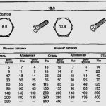 Болты подробная классификация, маркировка, ГОСТы