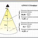 Фитолампы для растений отзывы покупателей и общие характеристики приборов