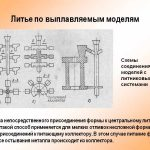 Модели для литья точное литье повыплавляемым, газфицируемым
