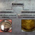 Основные сплавы металлов химические, физические, механические свойства