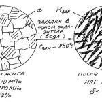 Структура стали после закалки и отпуска сталь 3, стали 50, 60, 65