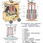 Сварочный трансформатор расчет, устройство и схема