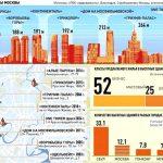 Почему складские комплексы Москвы «тормозят» общий прирост инвестиций в недвижимость